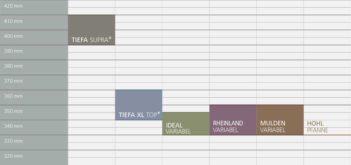 Laumans Dachziegel Decklängen (Tabelle)