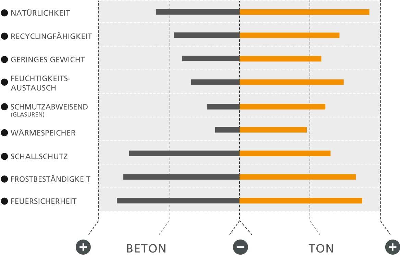 Info-Grafik: Produkteigenschaften von Dachsteinen und Dachziegeln im Vergleich