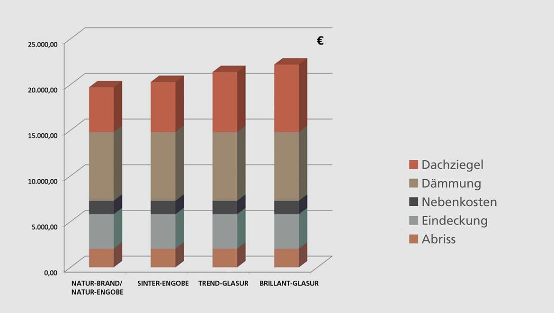 Info-Grafik: Wie teuer ist ein neues Dach mit Dachziegeln?