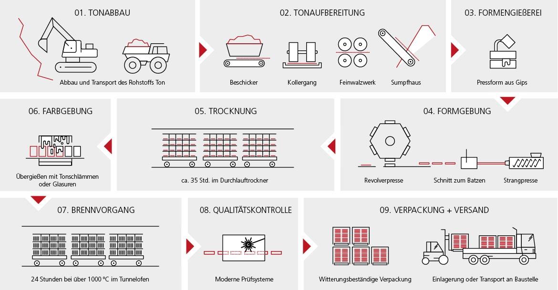 Dachziegelherstellung Info-Grafik: Produktionsschritte bei der Dachziegelherstellung